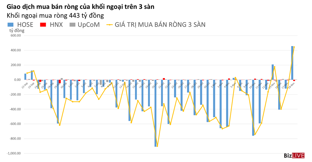 Phiên 18/11: Khối ngoại mua vào mạnh nhất kể từ tháng 9
