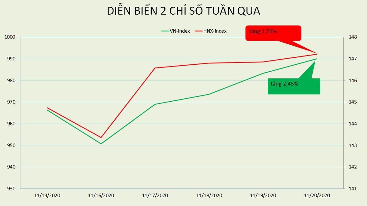 [BizSTOCK] Khối ngoại đã có diễn biến mua ròng trở lại trong tuần VN-Index lên 990 điểm