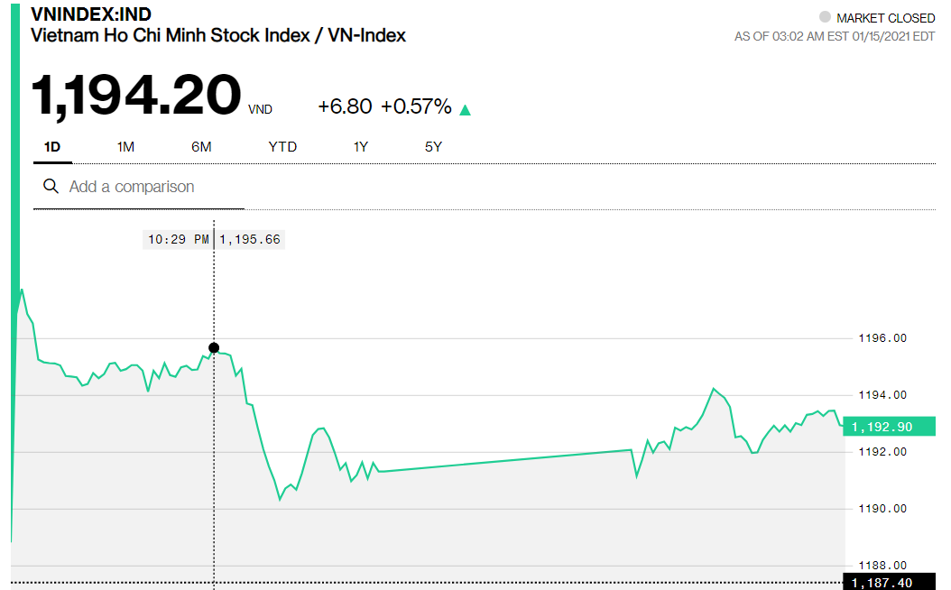 Chứng khoán 15/1: VN-Index lỡ mục tiêu vượt 1.200 điểm, thị trường vẫn đầy lạc quan