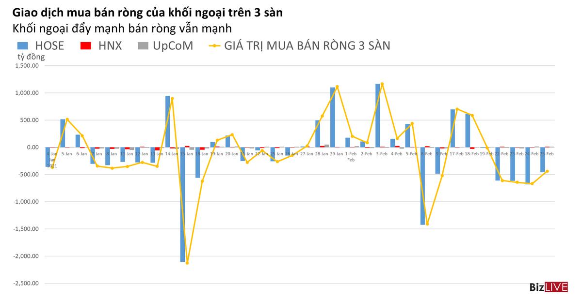Phiên 25/2: Khối ngoại đẩy mạnh bán ra VNM, tự doanh mua ròng gần 100 tỷ đồng trên HOSE