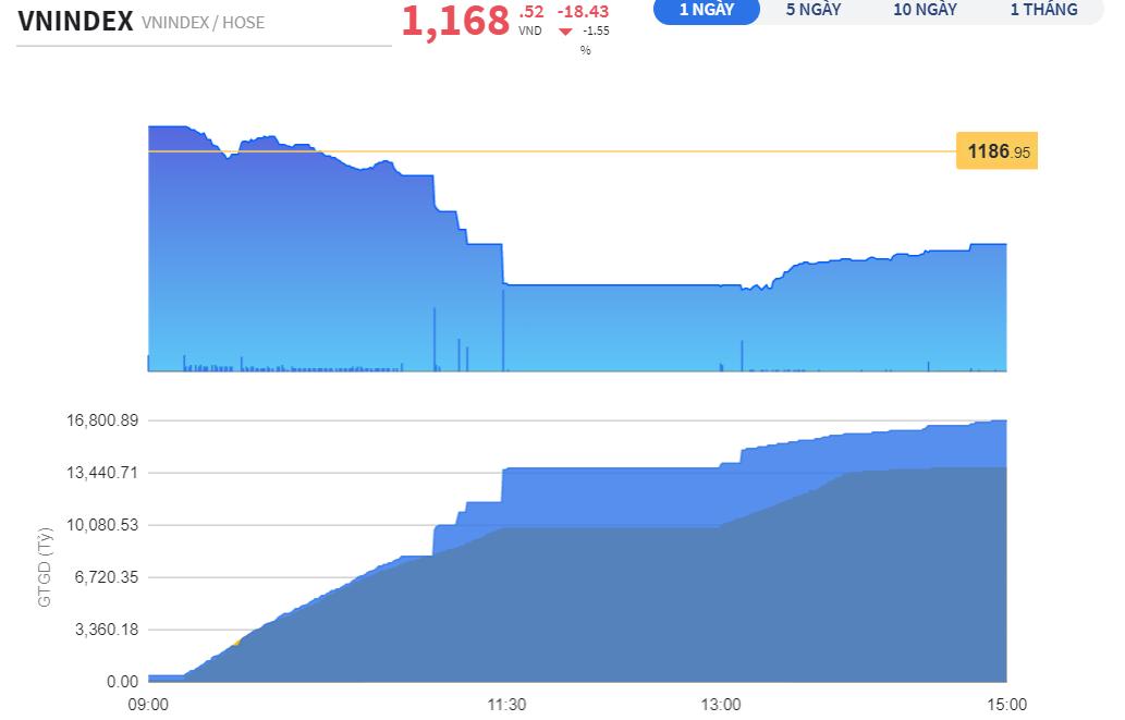 Chứng khoán 4/3: HoSE quá tải, VN-Index mất 18 điểm, tiền dồn về UPCoM và HNX