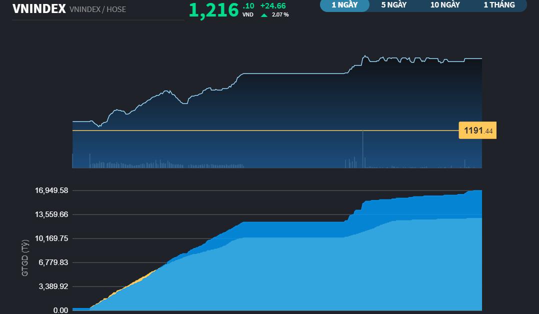 Chứng khoán 1/4: VN-Index đóng cửa 1.216 điểm, mức cao nhất lịch sử