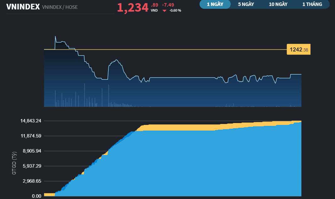 Chứng khoán 8/4: VN-Index giảm nhẹ sau 8 phiên tăng liên tiếp
