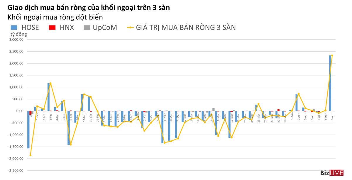 Phiên 9/4: Khối ngoại mua đột biến VHM, tự doanh tiếp tục rút ròng nhiều cổ phiếu lớn