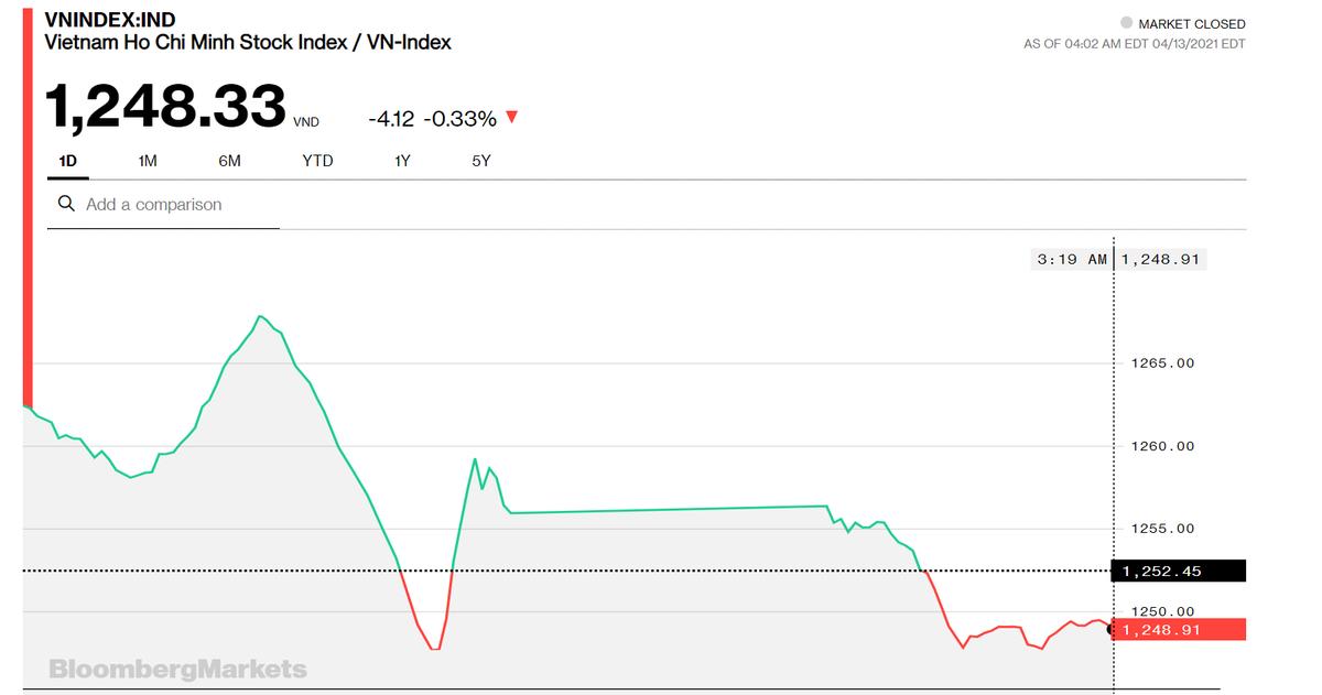 Chứng khoán 13/4: Chốt lời ồ ạt bất chấp VIC vẫn tăng mạnh, giao dịch HOSE đạt hơn 1 tỷ USD