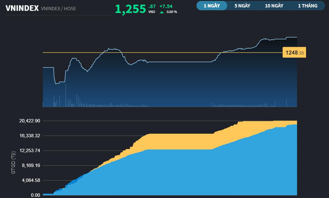 Chứng khoán 14/4: HPG và VCB cùng MSN tham gia vào nhịp luân chuyển, VN-Index đóng cửa cao nhất phiên