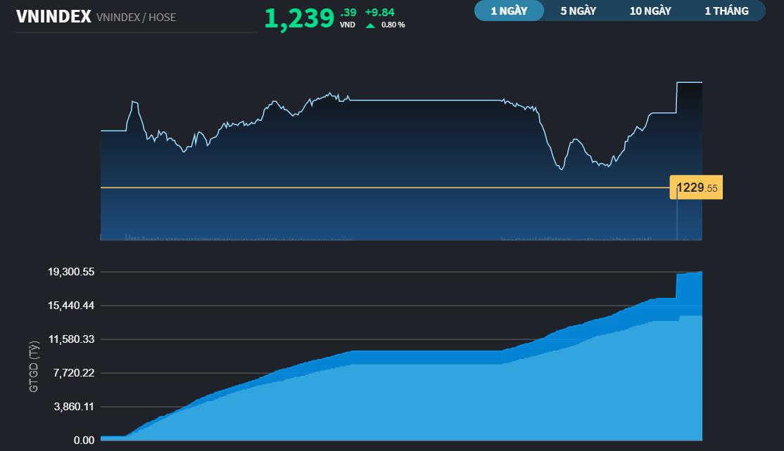Chứng khoán 29/4: Lại là lực cầu giải cứu cuối phiên, VN-Index đóng cửa mức cao nhất