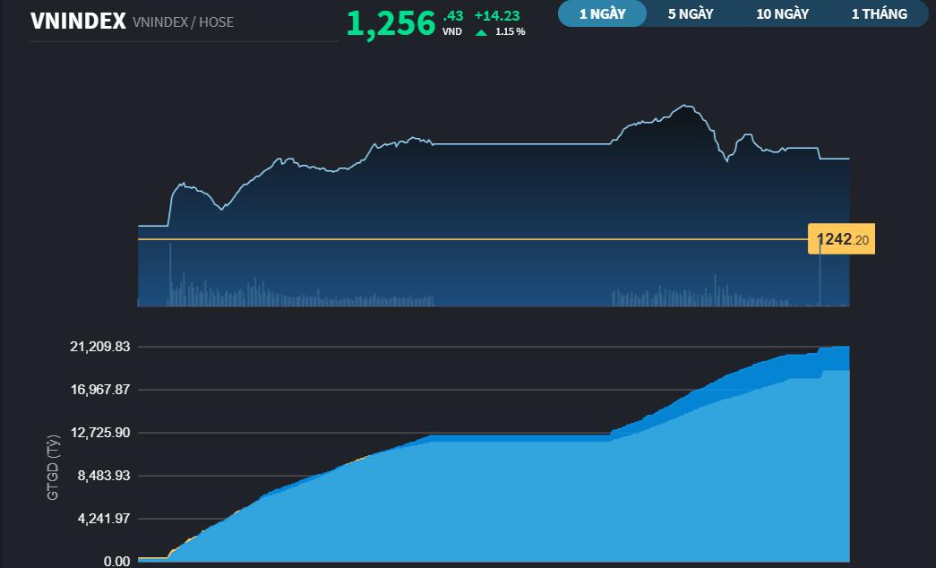 Chứng khoán 5/5: Sắc xanh lan tỏa rộng, VN-Index chốt phiên tăng hơn 14 điểm