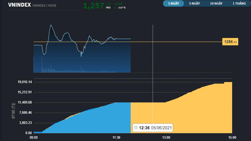 Chứng khoán 6/5: Ngân hàng điều chỉnh buộc VN-Index đóng cửa trong sắc đỏ
