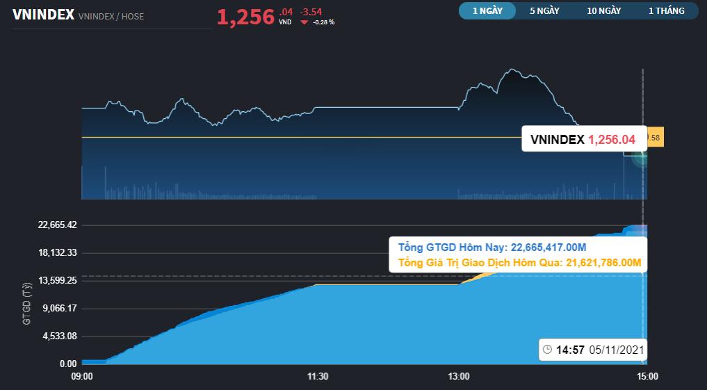 Chứng khoán 11/5: Chưng hửng với cổ phiếu lớn, chỉ số đảo chiều giảm nhẹ