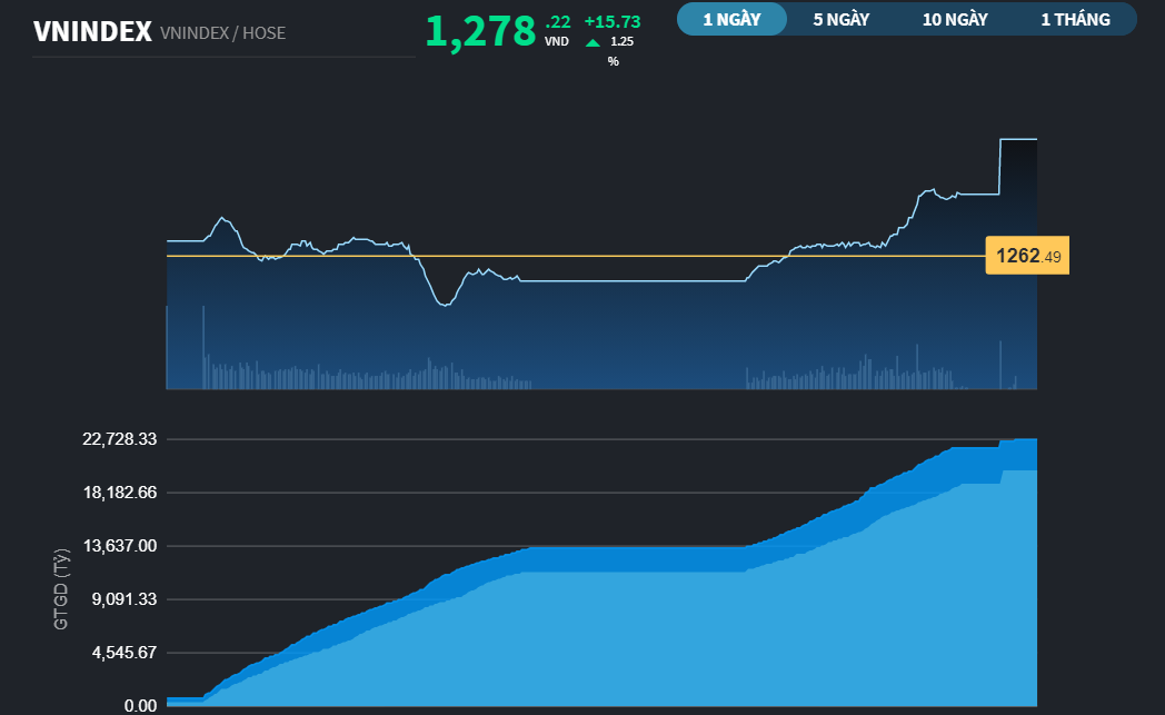 Chứng khoán 20/5: VN-Index đóng cửa mức cao nhất lịch sử ngay trong phiên đáo hạn phái sinh
