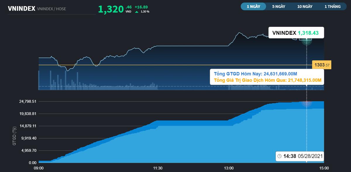 Chứng khoán 28/5: Sau phiên điều chỉnh, thị trường quay lại lập kỷ lục mới với 1.320 điểm