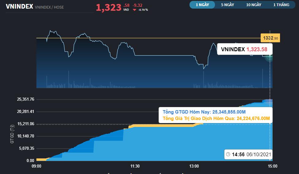 Chứng khoán 10/6: VNM phải nhập cuộc đỡ thị trường, tiền mới mạnh dạn vào Midcap và Penny