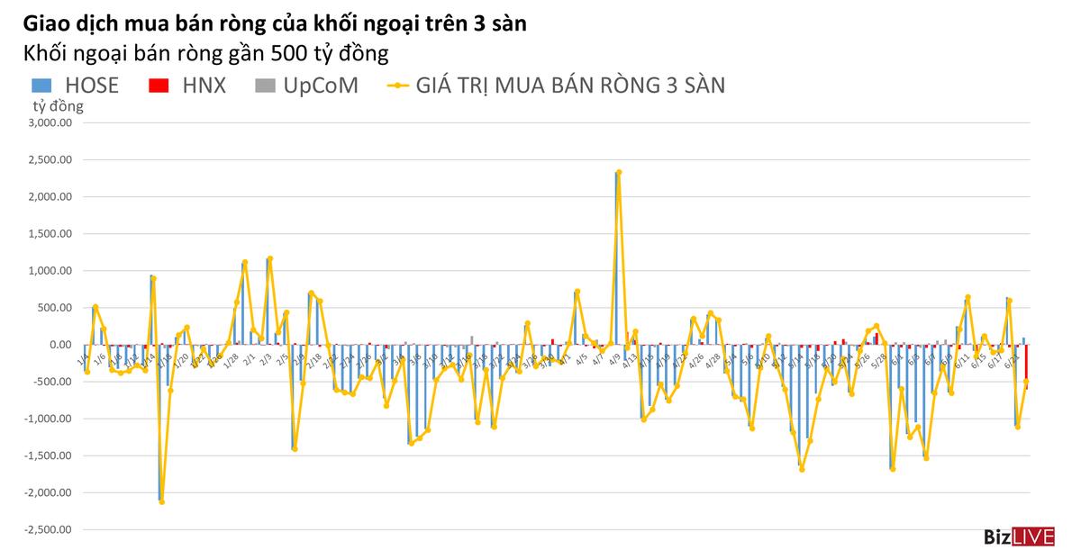 Phiên 22/6: Khối ngoại mua ròng gần 100 tỷ đồng trên HOSE