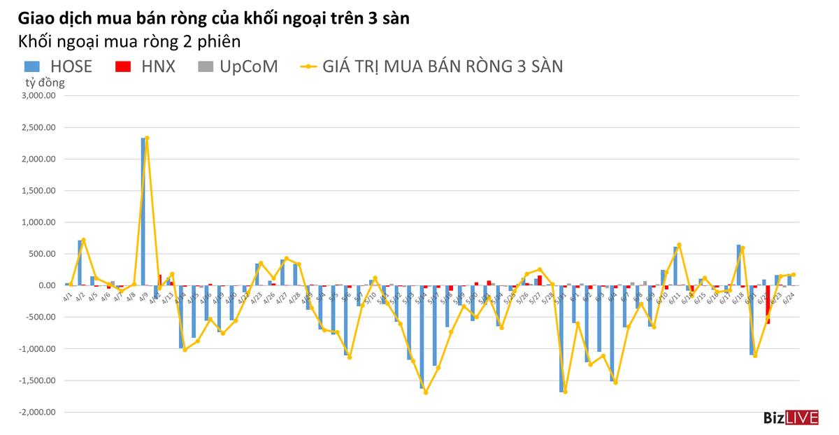 Phiên 24/6: Tiếp tục mua ròng, khối ngoại vẫn dồn vào VCB và VHM