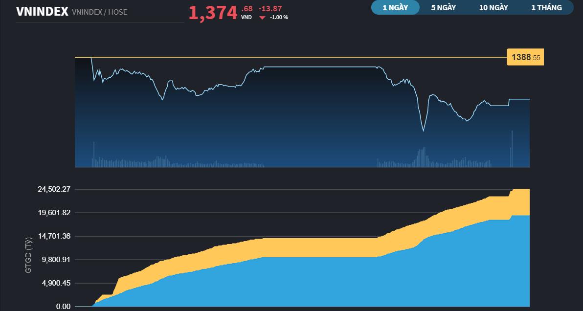 Chứng khoán 8/7: Giảm gần 14 điểm, VN-Index vẫn còn hy vọng rải rác trên thị trường