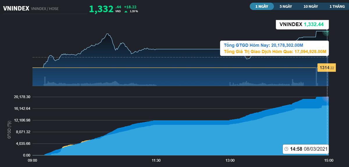 Chứng khoán 3/8: Ngân hàng quay đầu sau 14h, VN-Index đóng cửa cao nhất phiên