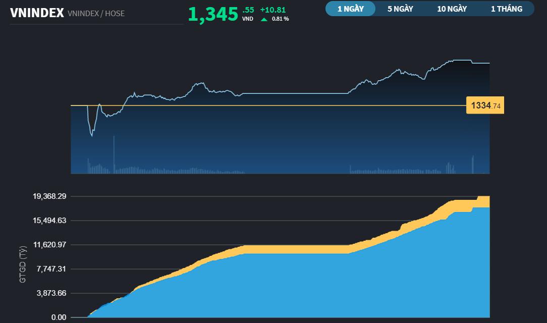 Chứng khoán 5/8: VN-Index tăng phiên thứ 9 liên tiếp lên trên 1.345 điểm