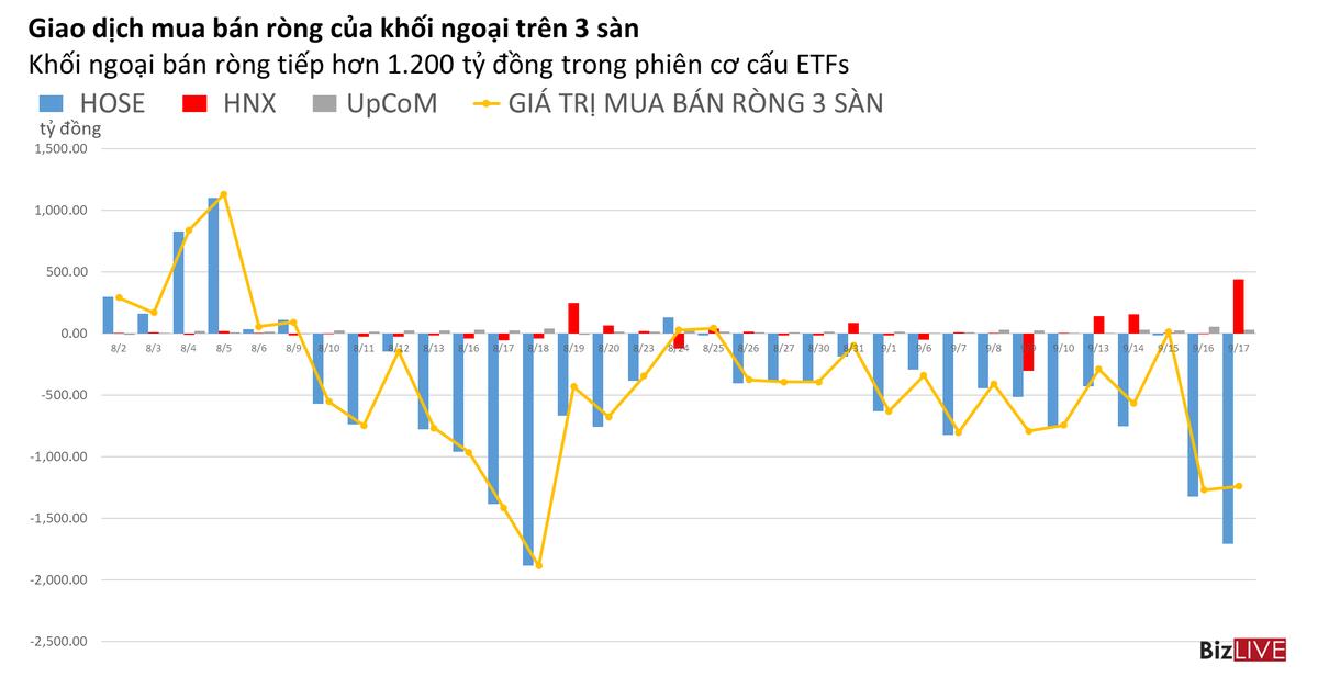 Phiên 17/9: Khối ngoại chia vốn sang HNX trong phiên cơ cấu ETF