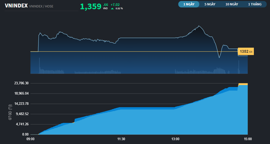 Chứng khoán 20/9: Ngân hàng chưa hoàn thành nhiệm vụ, VN-Index bấp bênh tại ngưỡng 1.350 điểm