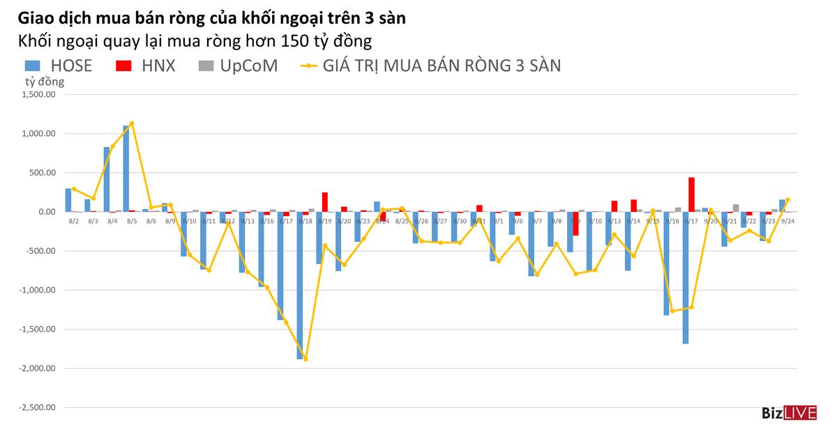 Phiên 24/9: Khối ngoại mua ròng đột biến MBB và tiếp tục giải ngân vào VHM