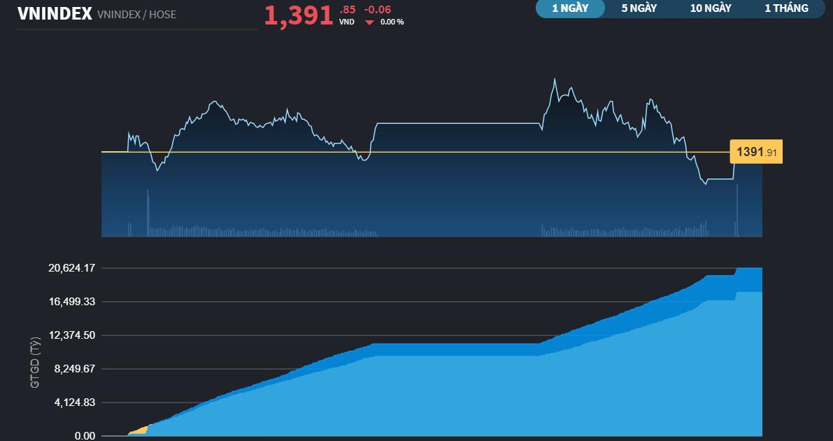 Chứng khoán 14/10: Thêm lực chốt lời từ nhà đầu tư lướt sóng SHB, VN-Index có phiên giảm điểm thứ 2