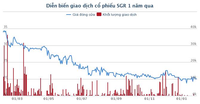Địa ốc Sài Gòn (SGR): Quý IV kiếm 132 tỷ đồng từ chuyển nhượng vốn giúp lợi nhuận tăng 1,4 lần