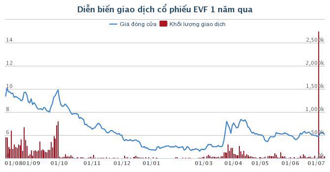 Vì sao EVN đấu giá cổ phần EVN Finance cao hơn gần 80% thị giá?