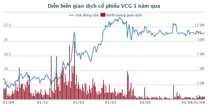 HĐQT vướng kiện tụng, Vinaconex vẫn báo lãi ròng 312 tỷ đồng nửa đầu năm 2019