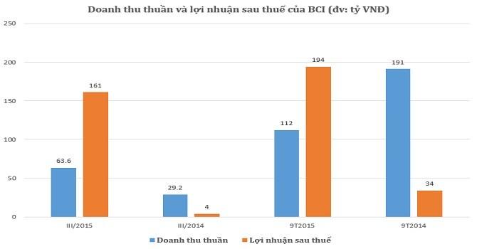 Công ty mẹ BCI: Quý III lãi tăng vọt lên 161 tỷ nhờ chuyển nhượng đất