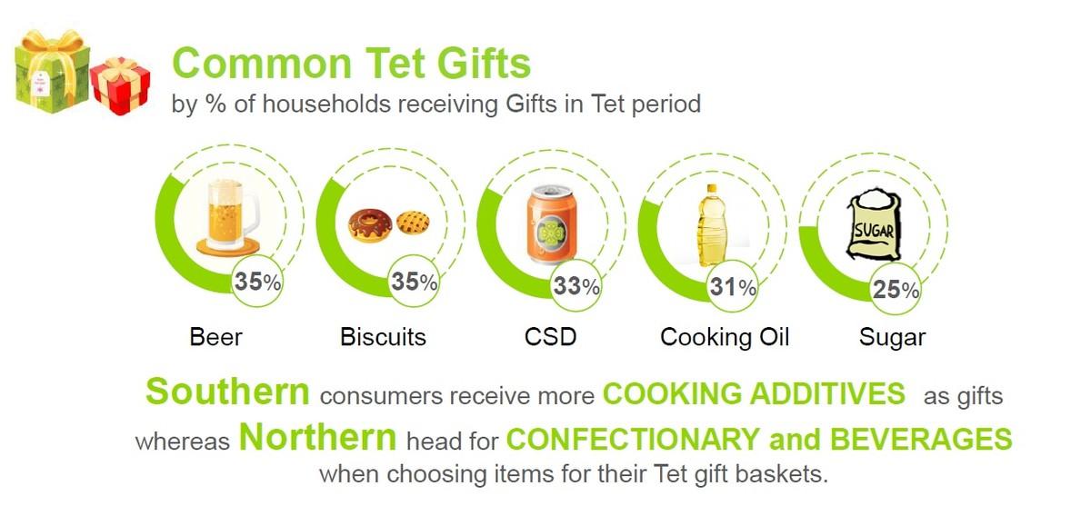 Quà tặng phổ biến nhất trong dịp Tết là gì?