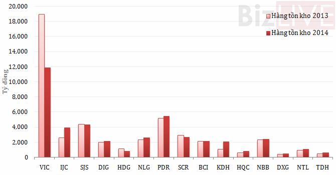 """Tồn kho của 15 """"đại gia"""" địa ốc chiếm 30% tổng tài sản"""