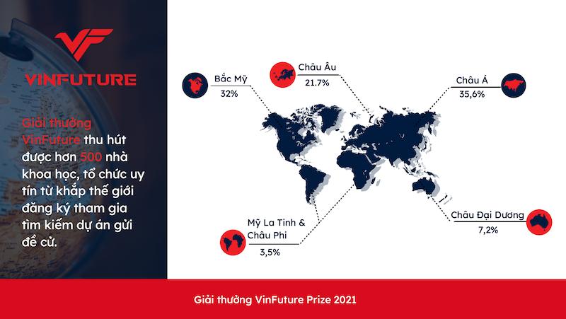 VinFuture đã nhận được hơn 500 đăng ký tham gia gửi đề cử từ 36 quốc gia