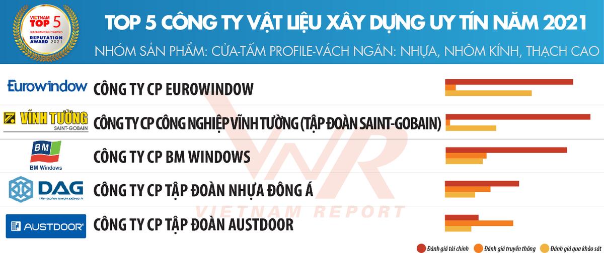 Eurowindow và hành trình khẳng định thương hiệu Công ty vật liệu xây dựng uy tín Việt Nam
