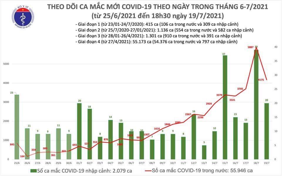 Số ca mắc COVID-19 mới tại Việt Nam giảm mạnh trong ngày 19/7 nhưng vẫn ở mức cao