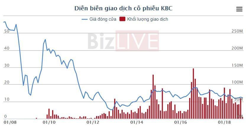 Phát triển đô thị Kinh Bắc (KBC) bị phạt, truy thu thuế gần 6 tỷ đồng