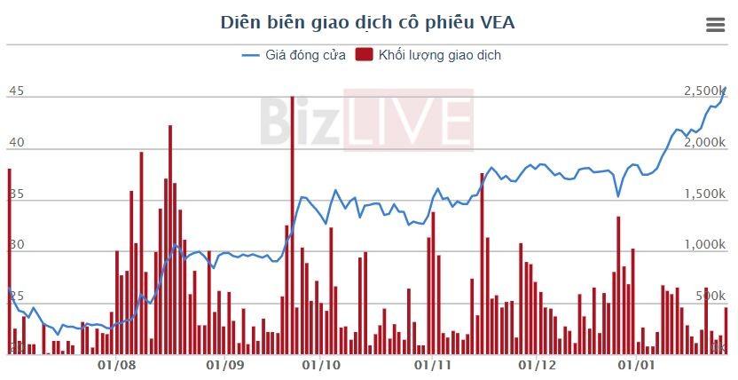 VEA, cổ phiếu duy nhất trên UPCoM lọt top 12 khoản đầu tư lớn nhất của Pyn Elite Fund