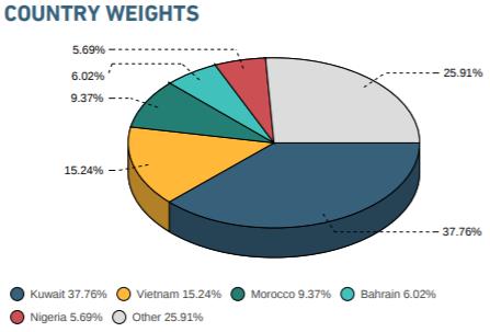 MSCI Frontier Markets Index giữ nguyên số lượng cổ phiếu Việt Nam