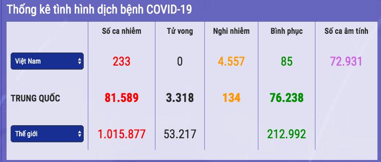 Thêm 10 bệnh nhân khỏi bệnh, Việt Nam chữa khỏi 85 ca nhiễm COVID-19