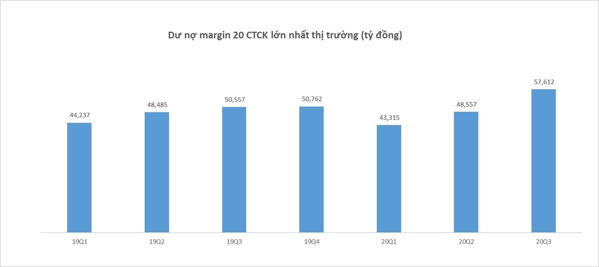Dư nợ margin toàn thị trường lập kỷ lục với gần 66.000 tỷ đồng