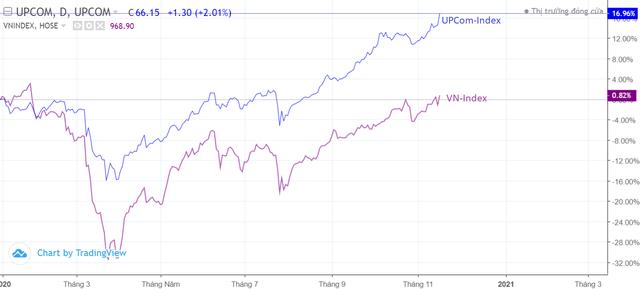 """VN-Index chật vật trở lại """"điểm xuất phát"""" trong khi UpCOM đã tăng 17% sau 11 tháng"""