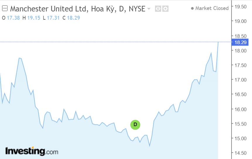 """Cổ phiếu Manchester United tăng vọt sau khi Ronaldo """"trở về nhà"""""""