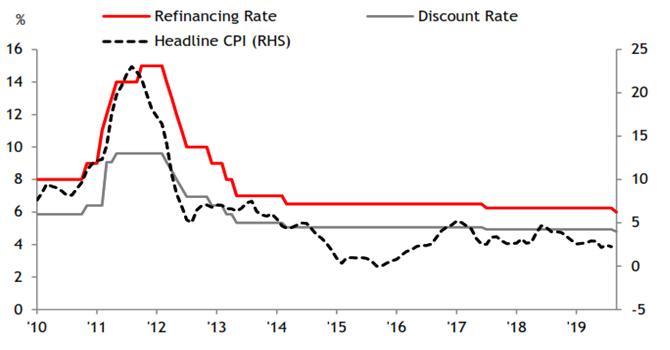Ngân hàng Nhà nước giảm lãi suất nhằm tránh tụt hậu?