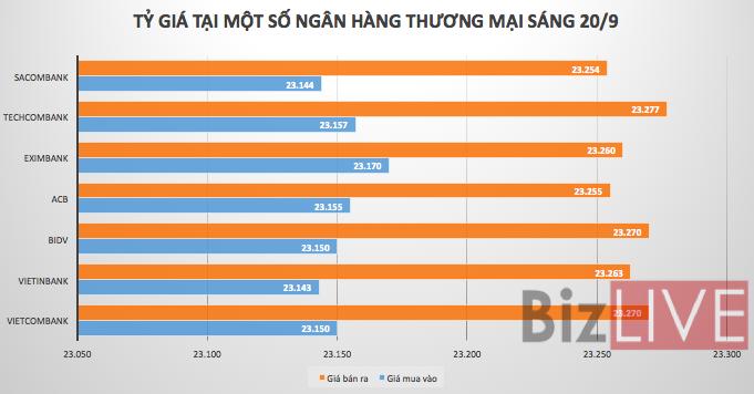 Tỷ giá USD/VND giảm phiên thứ ba liên tiếp