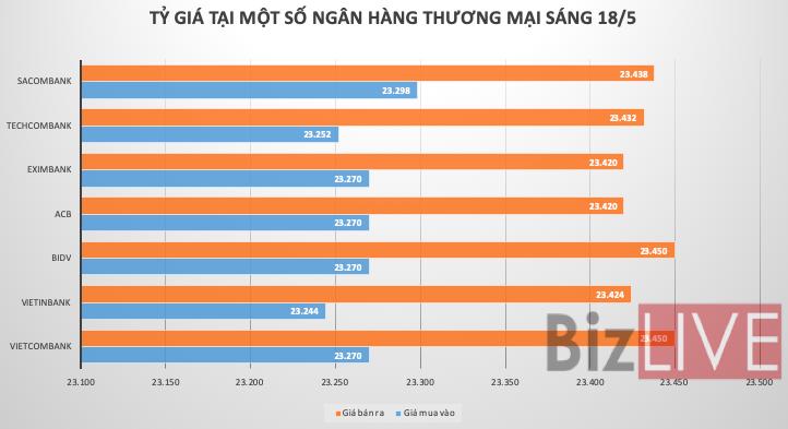 Tỷ giá USD/VND quay đầu giảm mạnh