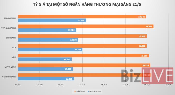 Tỷ giá USD/VND chưa ngừng rơi