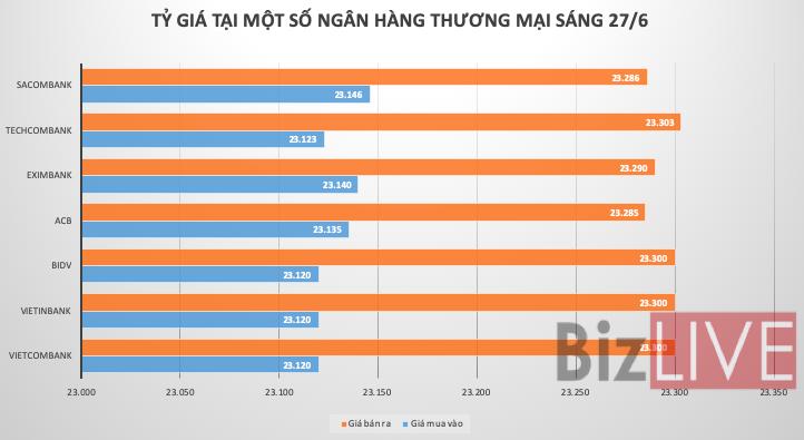 Tỷ giá USD/VND đi ngang phiên cuối tuần