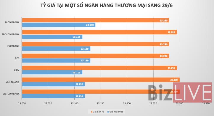 Tỷ giá USD/VND giảm nhẹ phiên đầu tuần
