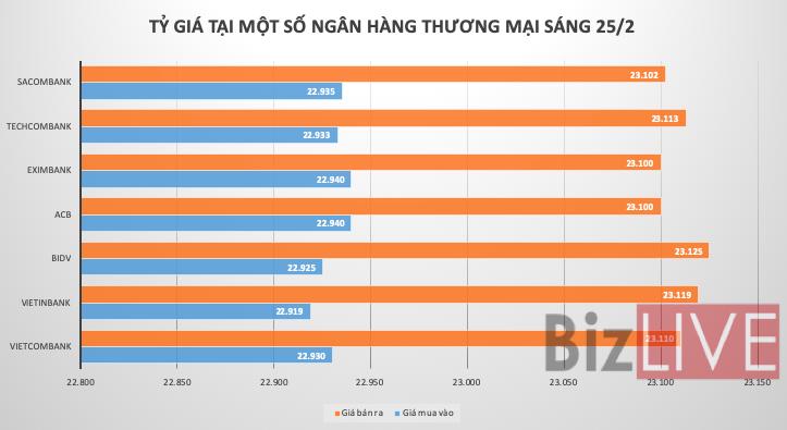 Tỷ giá USD/VND giảm trên các thị trường