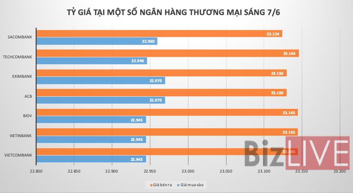 Tỷ giá USD/VND tiếp tục xu hướng đi ngang
